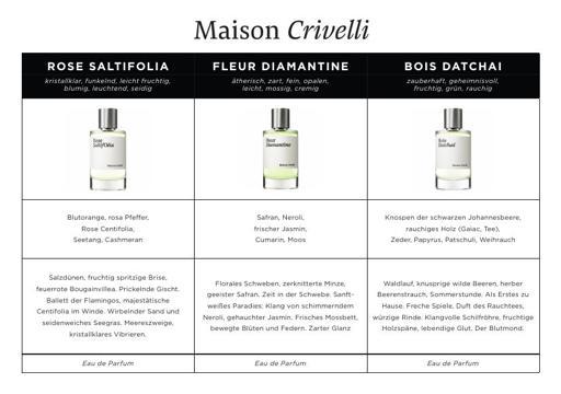 Maison Crivelli Duftbeschreibungen
